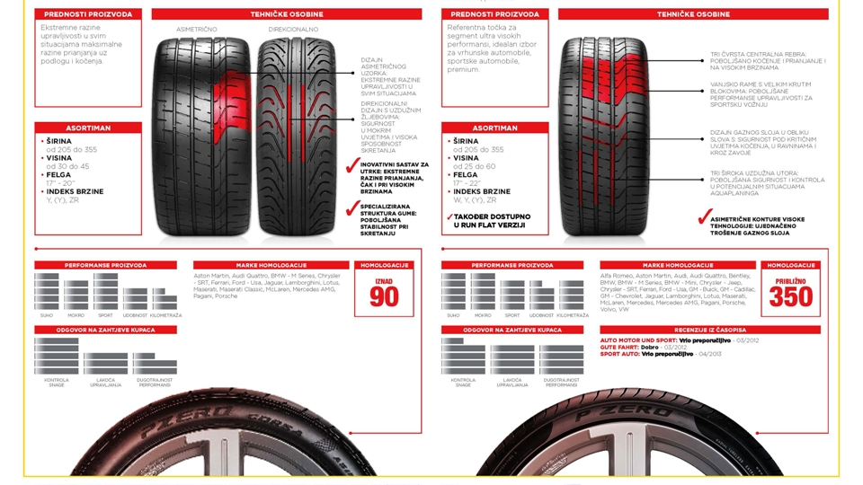 Pages from Pirelli 2014_katalog
